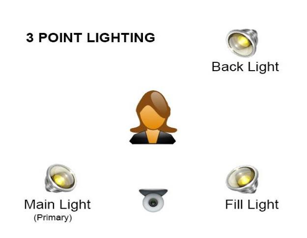Effective Lighting for Live Cams